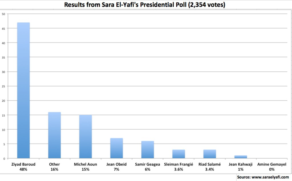 Results from Sara El-Yafi's Presidential Poll
